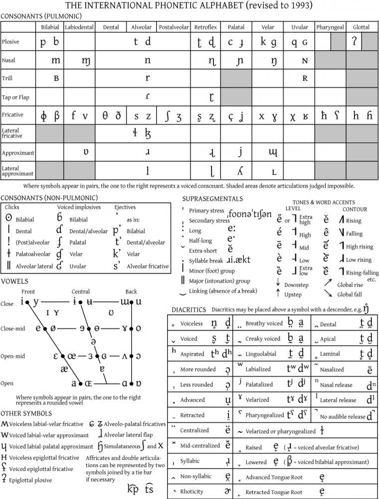 The International Phonetic Alphabet – Ipa Chart