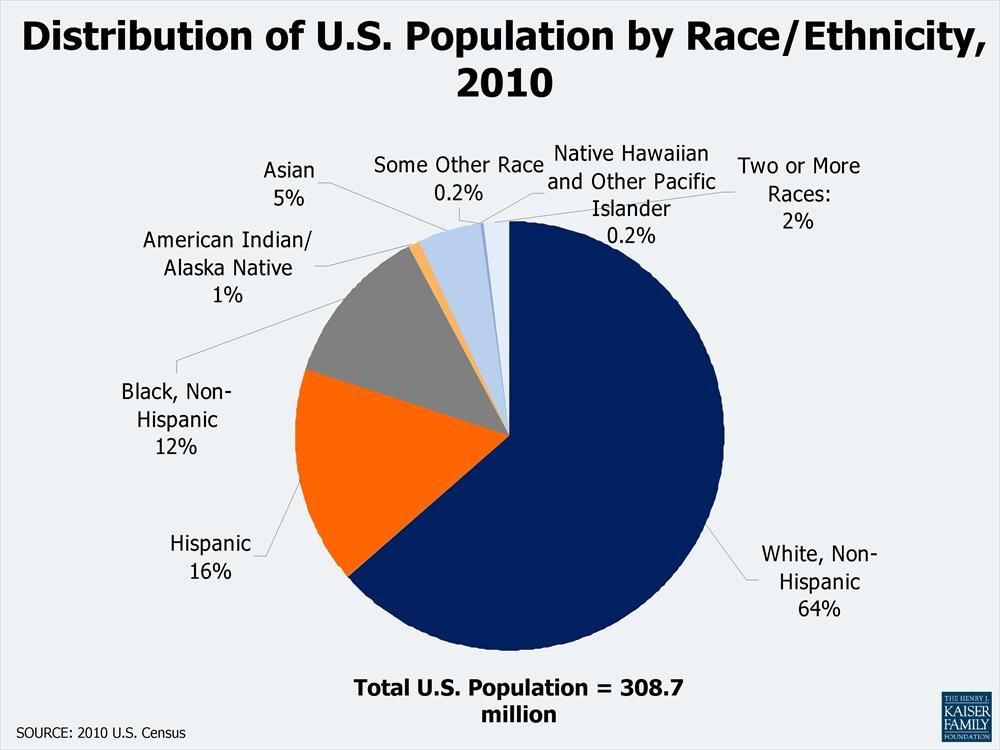 an overview of race and ethnicity in the us Classifying individuals into racial or ethnic groups has been an  such as the  census bureau in the united states.